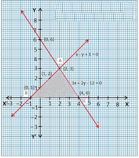 Maths Solutions For Class 10 NCERT Hindi Medium Pairs of Linear Equations in Two Variables (Hindi Medium) 3.2 30