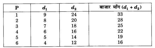 NCERT Solutions for Class 12 Microeconomics Chapter 2 Theory of Consumer Behavior (Hindi Medium) 16.1