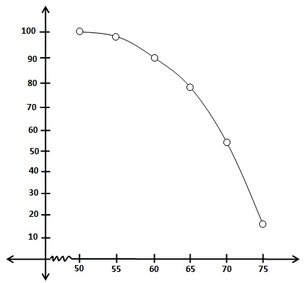 Solutions For Maths NCERT Class 10 Hindi Medium Statistics 14.1 72