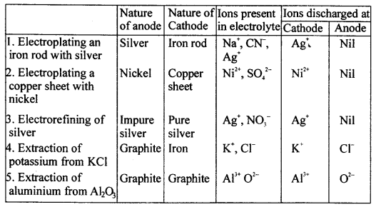 ICSE Solutions for Class 10 chemistry Electrolysis 27