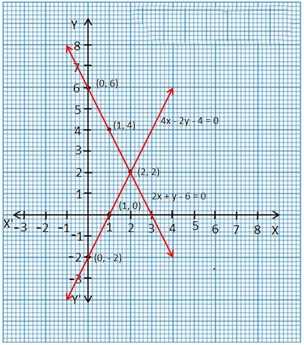 NCERT Books Solutions For Class 10 Maths PDF Hindi Medium Pairs of Linear Equations in Two Variables (Hindi Medium) 3.2 21