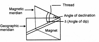 A New Approach to ICSE Physics Part 1 Class 9 Solutions Electricity and Magnetism - 2.022