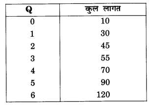 NCERT Solutions for Class 12 Microeconomics Chapter 3 Production and Costs (Hindi Medium) 25