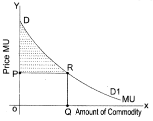 CA Foundation Business Economics Study Material Chapter 2 Theory of Demand and Supply - MCQs 352