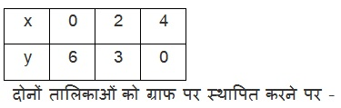 NCERT Solutions Of Maths For Class 10 Hindi Medium Pairs of Linear Equations in Two Variables (Hindi Medium) 3.2 29