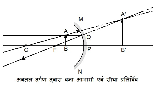 NCERT Solutions for Class 10 Science Chapter 10 Light Reflection and Refraction (Hindi Medium) 9