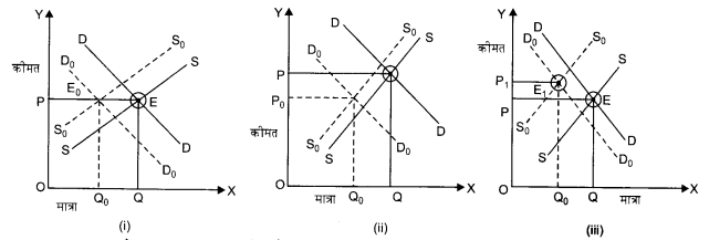 NCERT Solutions for Class 12 Microeconomics Chapter 5 Market Competition (Hindi Medium) 16.1