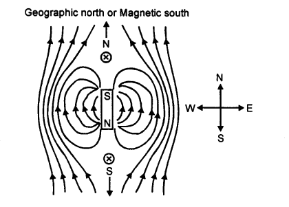 A New Approach to ICSE Physics Part 1 Class 9 Solutions Electricity and Magnetism - 2.030