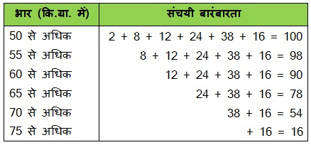 NCERT Solutions for Class 10 Maths Chapter 14 Statistics (Hindi Medium) 14.1 71