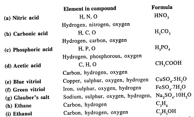 New Simplified Chemistry Class 9 ICSE Solutions - The Language Of Chemistry - 9