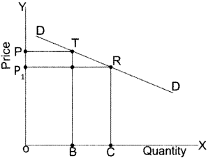 CA Foundation Business Economics Study Material Chapter 2 Theory of Demand and Supply - MCQs 232