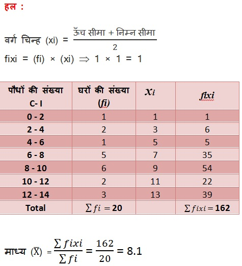 NCERT Solutions For Class 10 Maths Statistics PDF 14.1 2