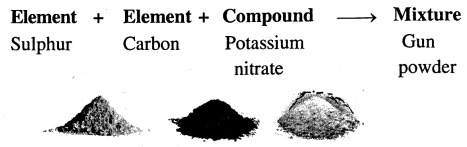 new-simplified-chemistry-class-6-icse-solutions-elements-compounds-mixtures - 18.2