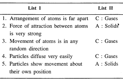 New Simplified Chemistry Class 6 ICSE Solutions - Matter 15