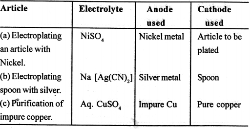 ICSE Solutions for Class 10 chemistry Electrolysis 23