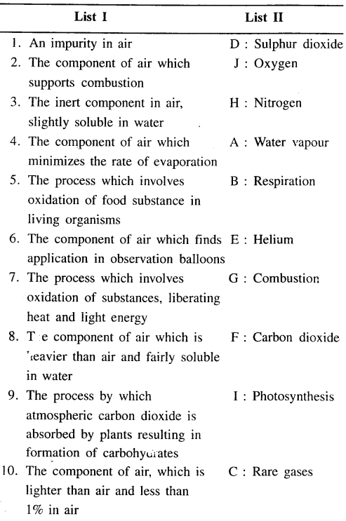 New Simplified Chemistry Class 6 ICSE Solutions - Air and Atmosphere 15.1