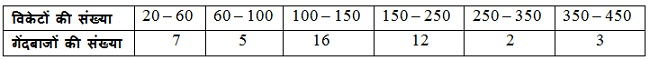 CBSE NCERT Solutions For Class 10 Maths Hindi Medium Statistics 14.1 76