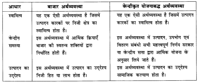 NCERT Solutions for Class 12 Microeconomics Chapter 1 Introduction (Hindi Medium) saq 1