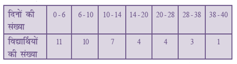 Download NCERT Solutions For Class 10 Maths Hindi Medium Statistics 14.1 46