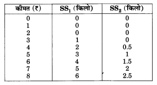 NCERT Solutions for Class 12 Microeconomics Chapter 4 Theory of Firm Under Perfect Competition (Hindi Medium) 23
