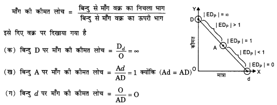NCERT Solutions for Class 12 Microeconomics Chapter 2 Theory of Consumer Behavior (Hindi Medium) 11