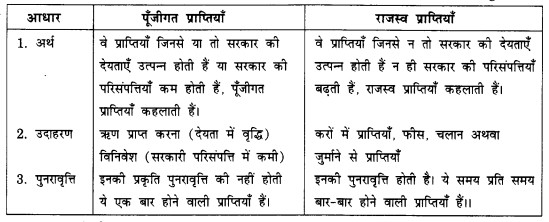 NCERT Solutions for Class 12 Macroeconomics Chapter 5 Government Budget and Economy (Hindi Medium) saq 5
