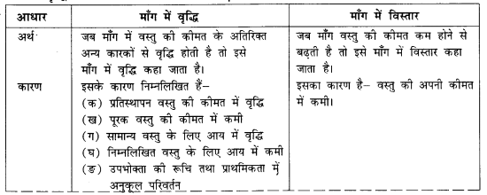 NCERT Solutions for Class 12 Microeconomics Chapter 2 Theory of Consumer Behavior (Hindi Medium) saq 25