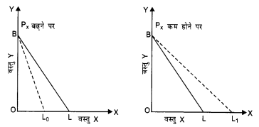 NCERT Solutions for Class 12 Microeconomics Chapter 2 Theory of Consumer Behavior (Hindi Medium) 7
