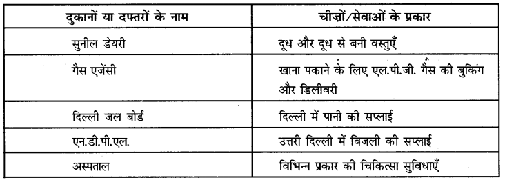 NCERT Solutions for Class 6 Social Science Civics Chapter 9