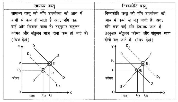 NCERT Solutions for Class 12 Microeconomics Chapter 5 Market Competition (Hindi Medium) 9.1