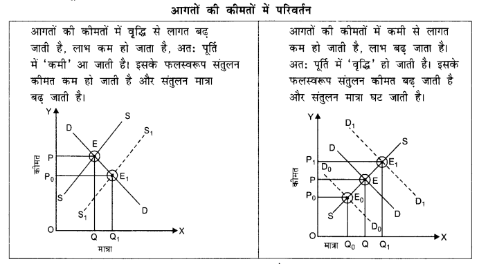NCERT Solutions for Class 12 Microeconomics Chapter 5 Market Competition (Hindi Medium) 12