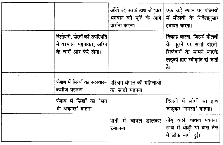 NCERT Solutions for Class 6 Social Science Civics Chapter 1 (Hindi Medium) 2