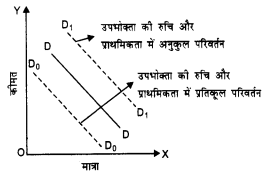 NCERT Solutions for Class 12 Microeconomics Chapter 2 Theory of Consumer Behavior (Hindi Medium) 8.4