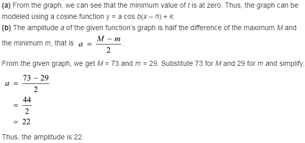 larson-algebra-2-solutions-chapter-14-trigonometric-graphs-identities-equations-exercise-14-7-5mr