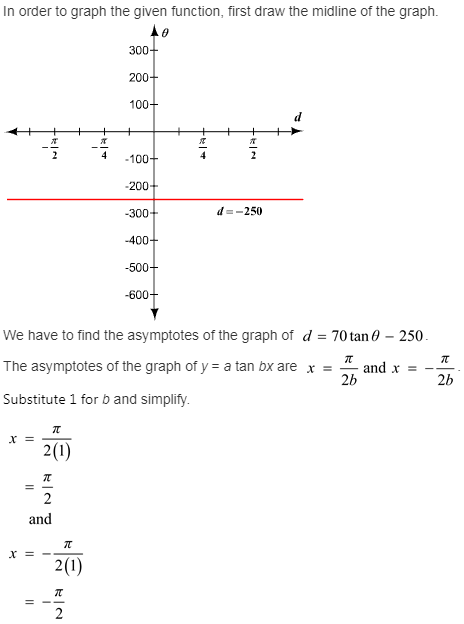 larson-algebra-2-solutions-chapter-14-trigonometric-graphs-identities-equations-exercise-14-2-13q1