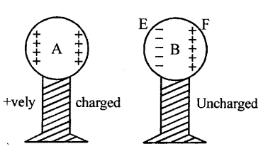 Selina Concise Physics Class 8 ICSE Solutions - Electricity 31