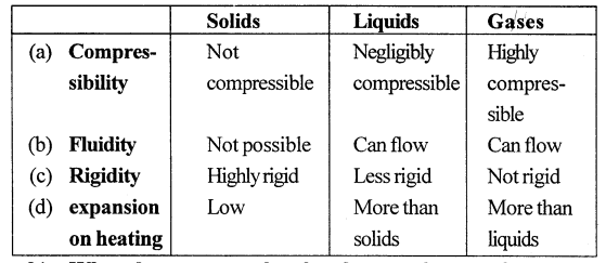 Selina Concise Physics Class 6 ICSE Solutions - Matter 12