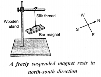 Selina Concise Physics Class 6 ICSE Solutions - Magnetism 16