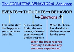 Cognitive Behavioral Sequence