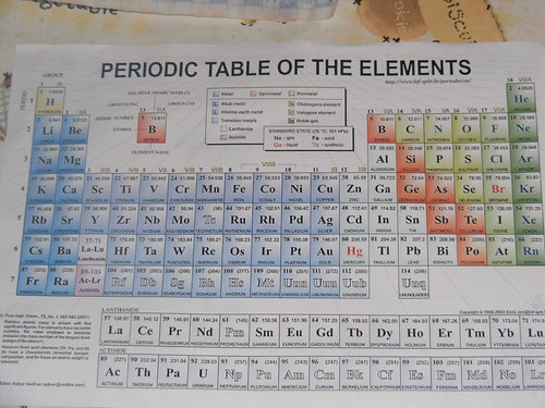 Latinetc Periodic Table 014