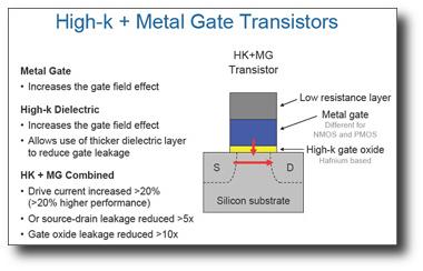 Vantaggi della tecnologia a 45 nm