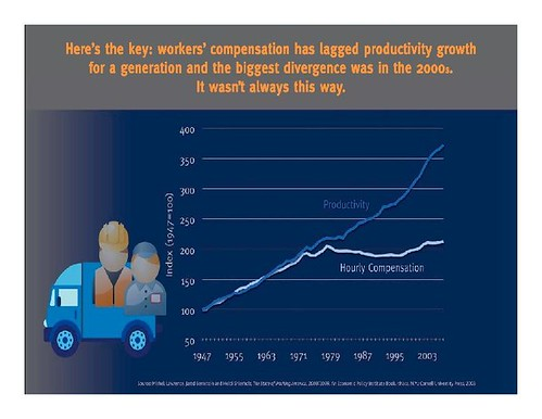 Productivity Wages