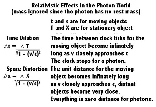 Relativistic Equations