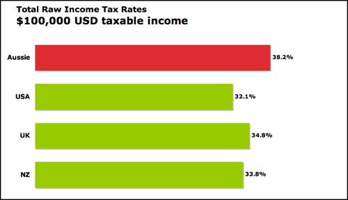 tax USD $100,000