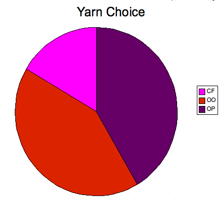 Yarn choice 4th Sept