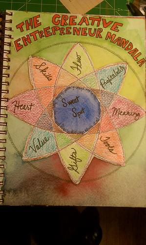 The Creative Entrepreneur Mandala