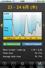 Sleep Cycleで眠りの深さサイクルを見る