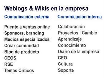 ventajas de los blogs en las empresas