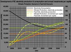 Comparació de costos per arribar a una electricitat 100% renovable