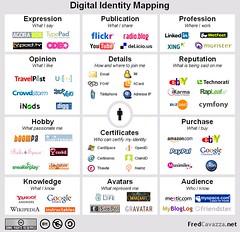 Fred Cavazza on Digital Identity Mapping